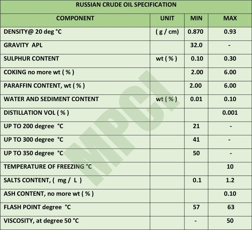 RUSSIAN CRUDE OIL SPECIFICATION (Copy)