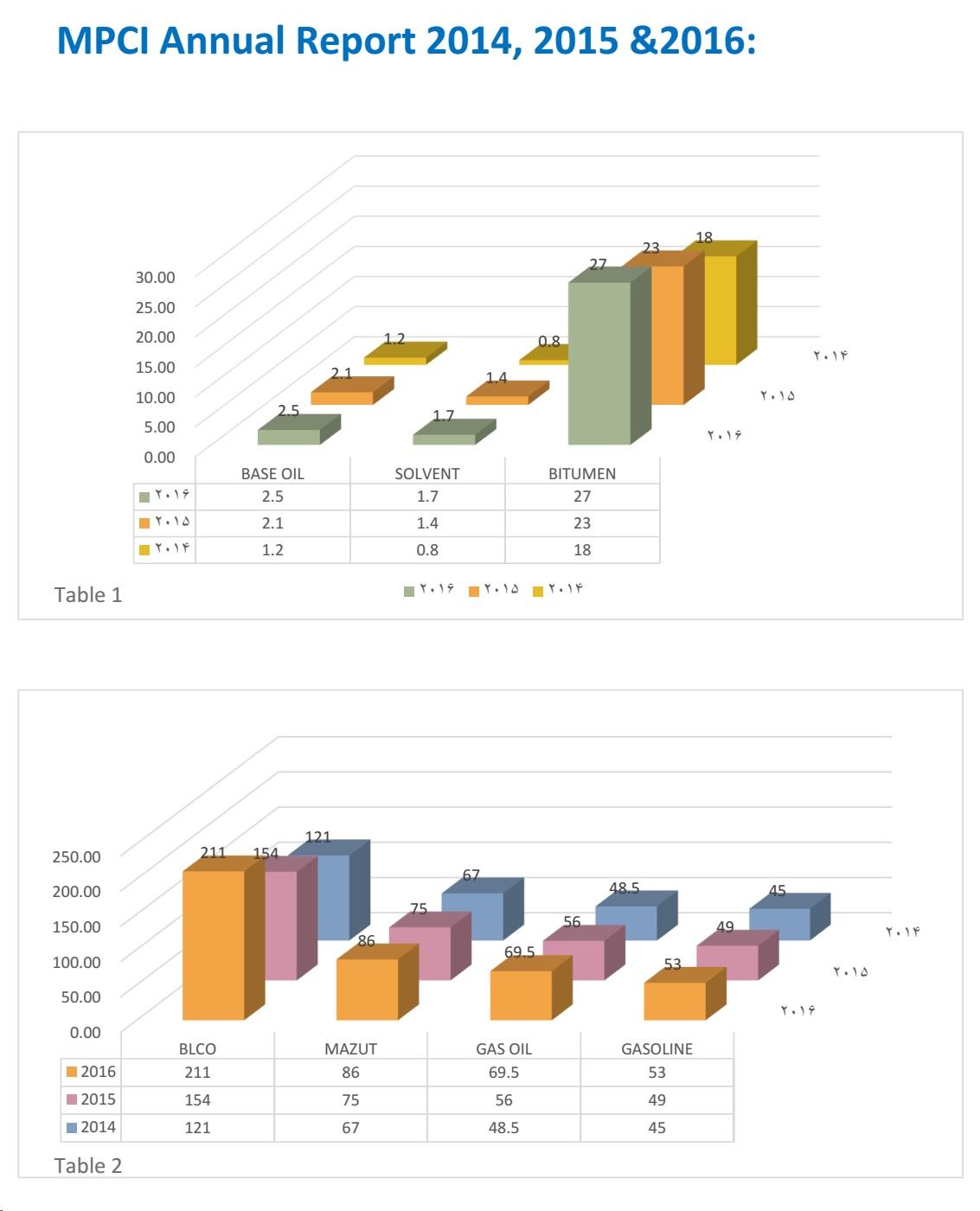 MPCI-annual report