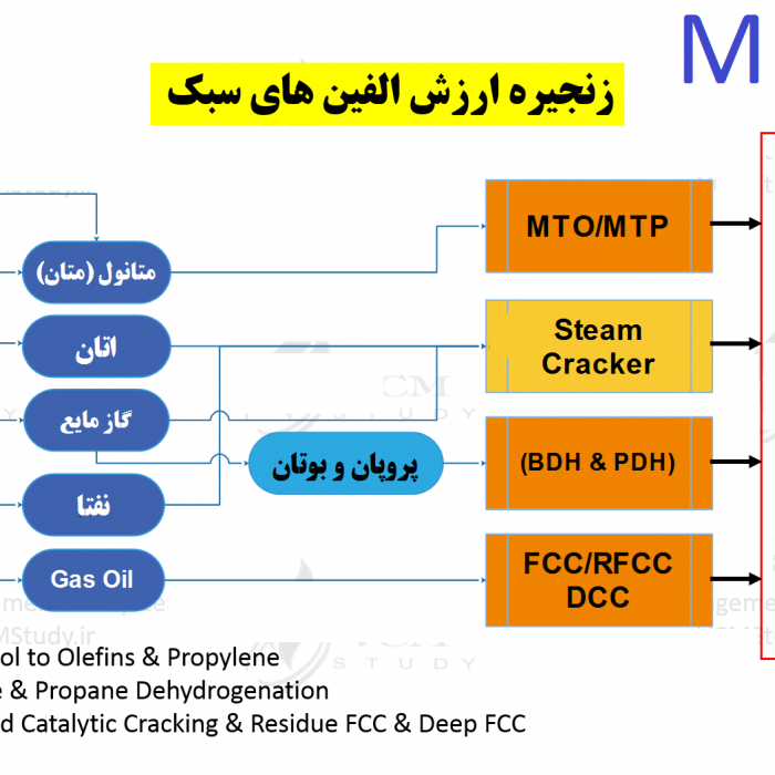 MPCI Value-Chain-of-Olefins